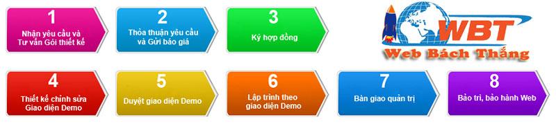 Quy trình thiết kế website tại Thu Hương Store